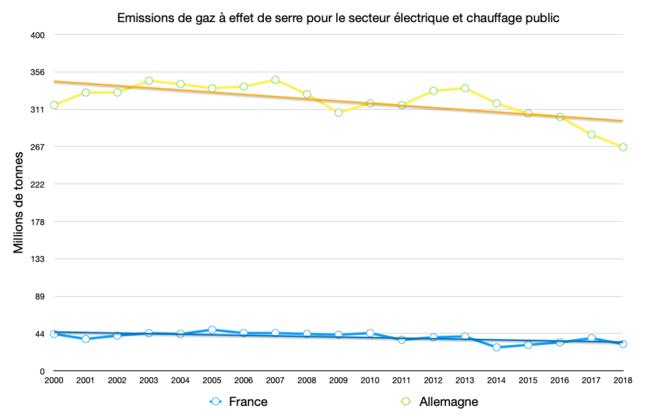 Émissions GES électricité et chauffage public © Graph : Fred / Données : Eurostat
