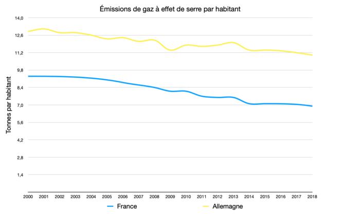 Émissions de gaz à effet de serre par habitant © Graph : Fred / Données : Eurostat