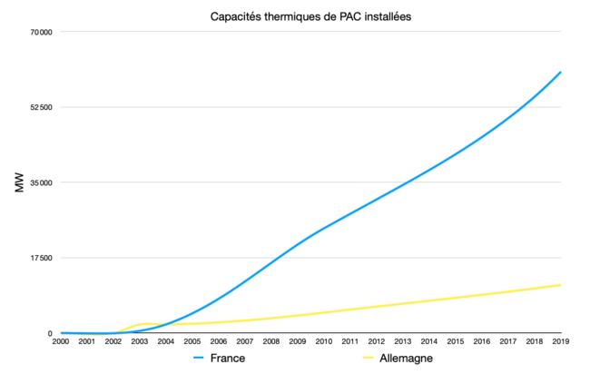 Capacités thermiques PAC © Graph : Fred / Données : Eurostat