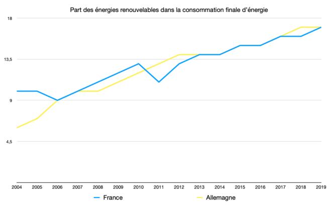 Part des EnR dans l'énergie finale © Graph : Fred / Données : Eurostat