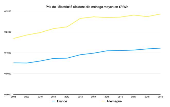 Prix de l'électricité © Graph : Fred / Données : Eurostat