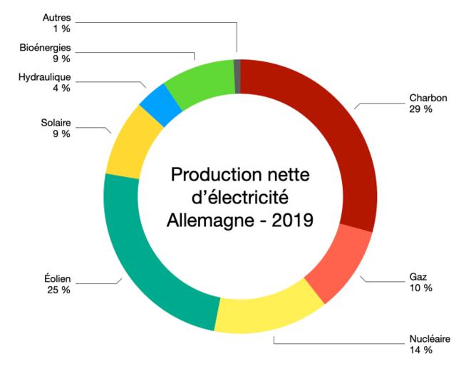 Production électricité Allemagne 2019 © Graph : Fred / Données : Eurostat