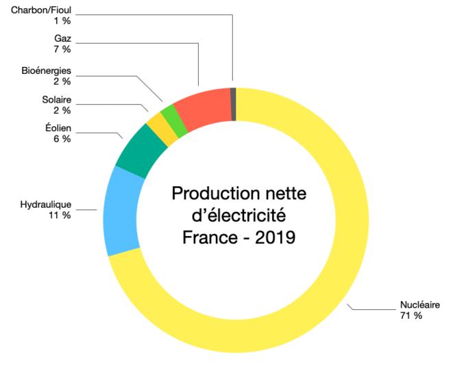 Production électricité France 2019 © Graph : Fred / Données : Eurostat