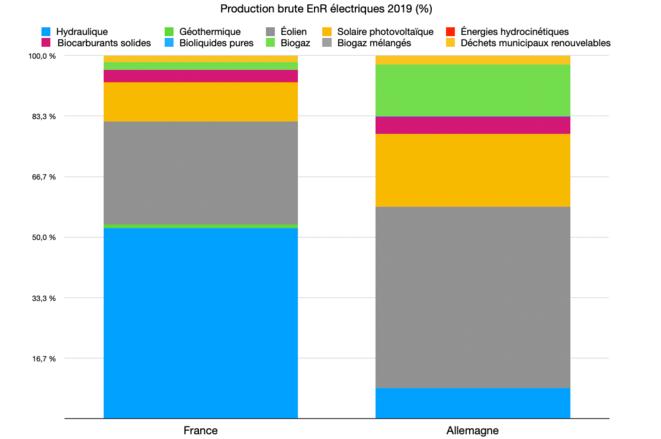 Production brute EnR électriques © Graph : Fred / Données : Eurostat