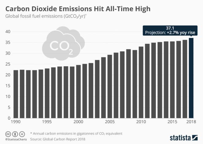 Emissions de CO2 © Statista