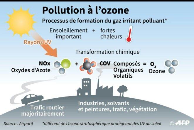 L'ozone troposphérique © AFP