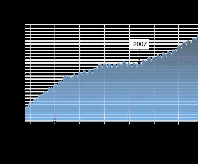 Concentration atmosphérique du méthane © The 2° Institute