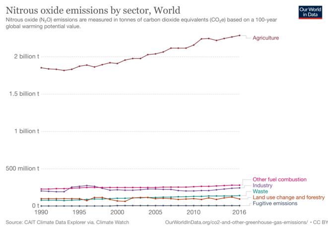 Émissions de protoxyde d'azote par secteur © Climate Watch