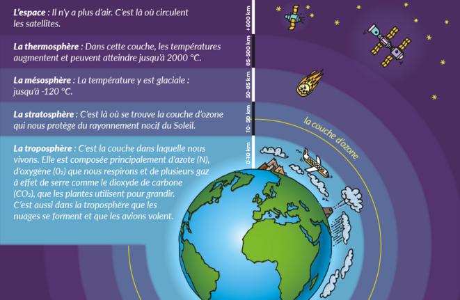 Les enveloppes atmospheriques © Climate Challenge