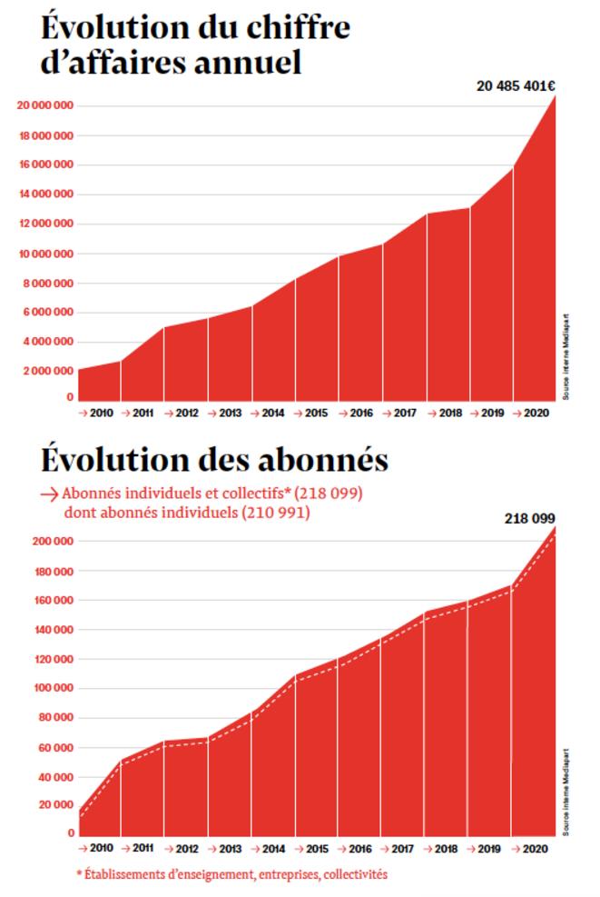 Progression du chiffre d'affaires et des abonnements ©Mediapart