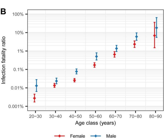 taux de mortalité de la covid selon l'âge