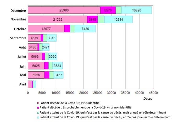 Nombre mensuel des décès de personnes ayant contracté la covid-19 © Iekaterina Chtcherbakova (Demoscope weekly)