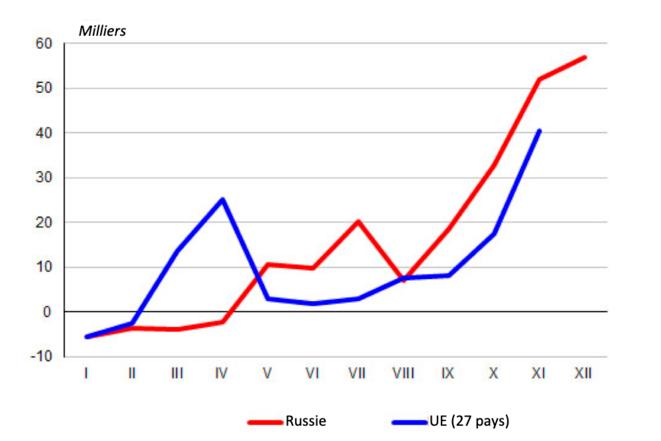 Nombre mensuel de décès en 2020 en Russie et dans l'Union européenne (27 pays) © Iekaterina Chtcherbakova (Demoscope weekly)