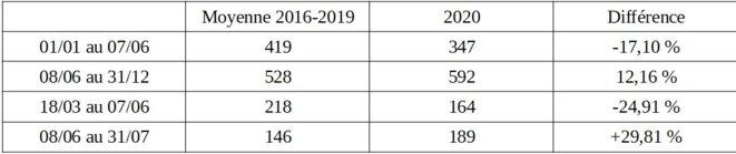 mortalité constaté en Guyane en 2020