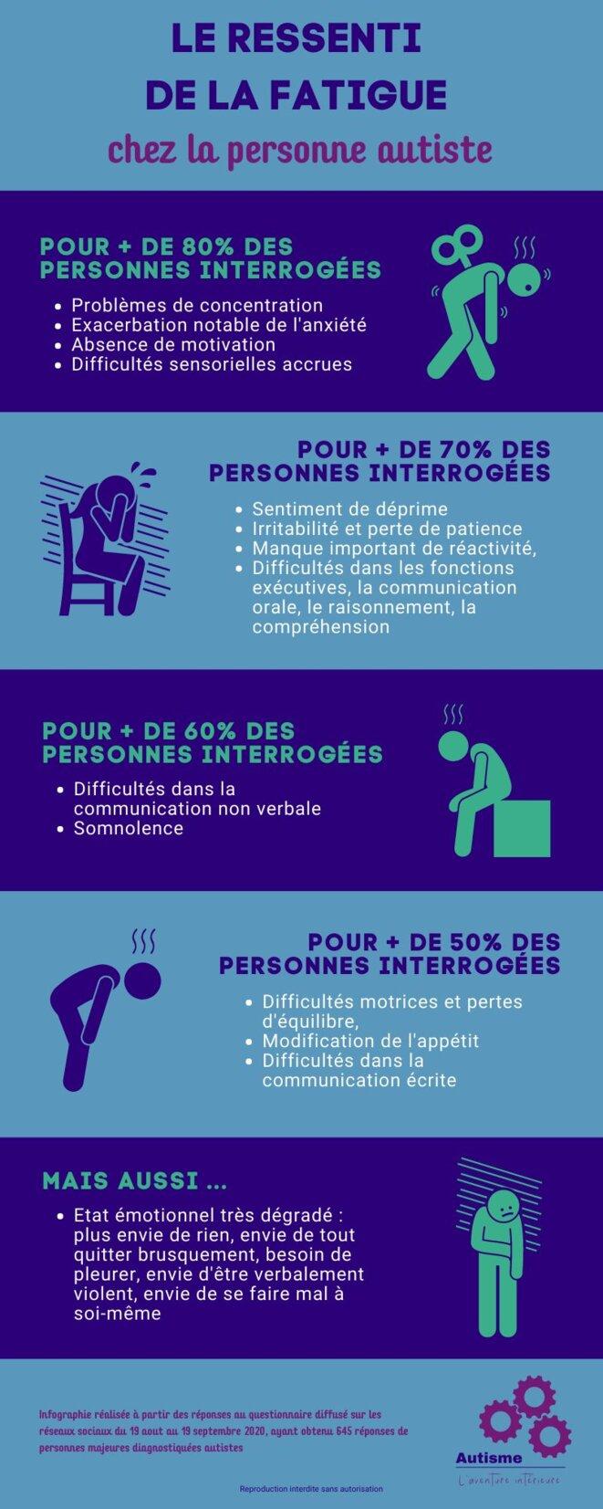 aai-infographie-ressenti-fatigue