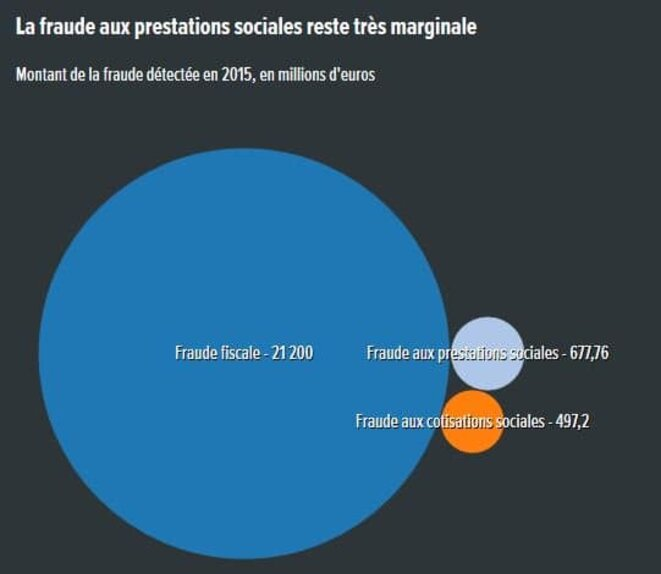 fraude-fiscale-fraude-sociale