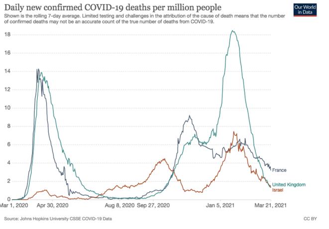 Pic de mortalité enorme pour Covid apres la vaccination de masse