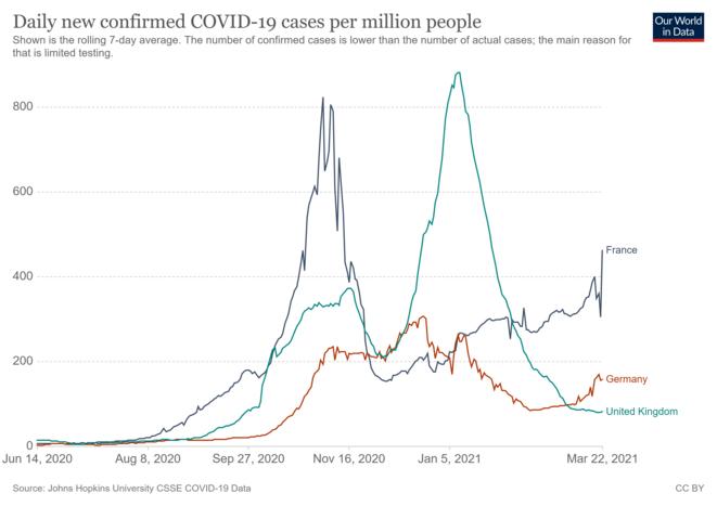 Nouveaux cas journaliers (moyenne à 7 jours) © Alan Emrey avec données de Our World in Data