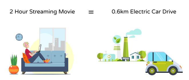 Electricité utilisée pour une vidéo de deux heures visionnée en streaming sur un ordinateur portable vs une voiture électrique. © Gilles Berdugo