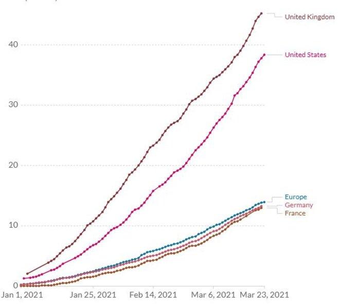 Fraction de la population ayant reçu au moins une dose de vaccin