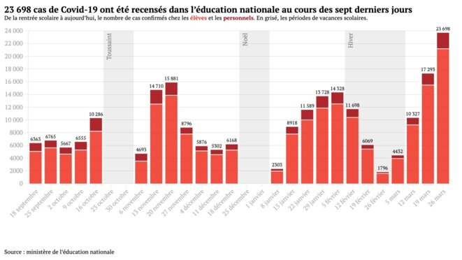 The number of Covid cases found in French schools, week by week.