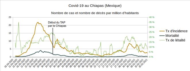 Fig.9 - Taux d'incidence, de mortalité et de létalité au Chiapas © Enzo Lolo, d'après les données du gouvernement mexicain. Source : https://www.gob.mx/salud/documentos/datos-abiertos-152127