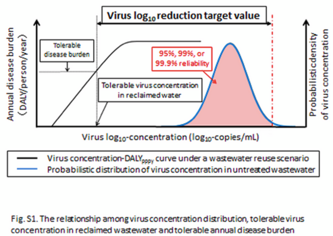 Fig.S1. The relationship among virus concentration distribution, tolerable virus concentration in reclaimed wastewater and tolerable annual disease burden. © Global water pathogen project Part one. The health hazards of excreta :  	Theory and control a QMRA framework for sanitation treatment decisions | Dai