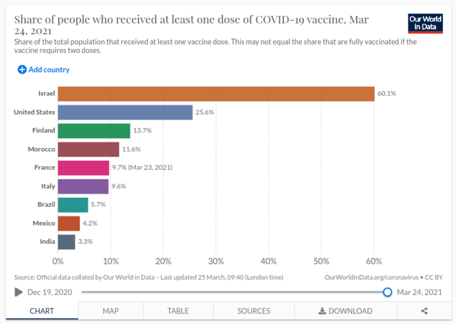 Fig.4 - Evolution du taux de vaccination (1ère dose) pour quelques pays © OurWorldInData.org