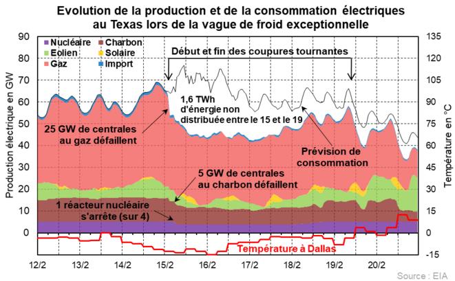 Évolution de la production et de la consommation électriques au Texas lors de la vague de froid exceptionnelle © Valentin Bouvignies
