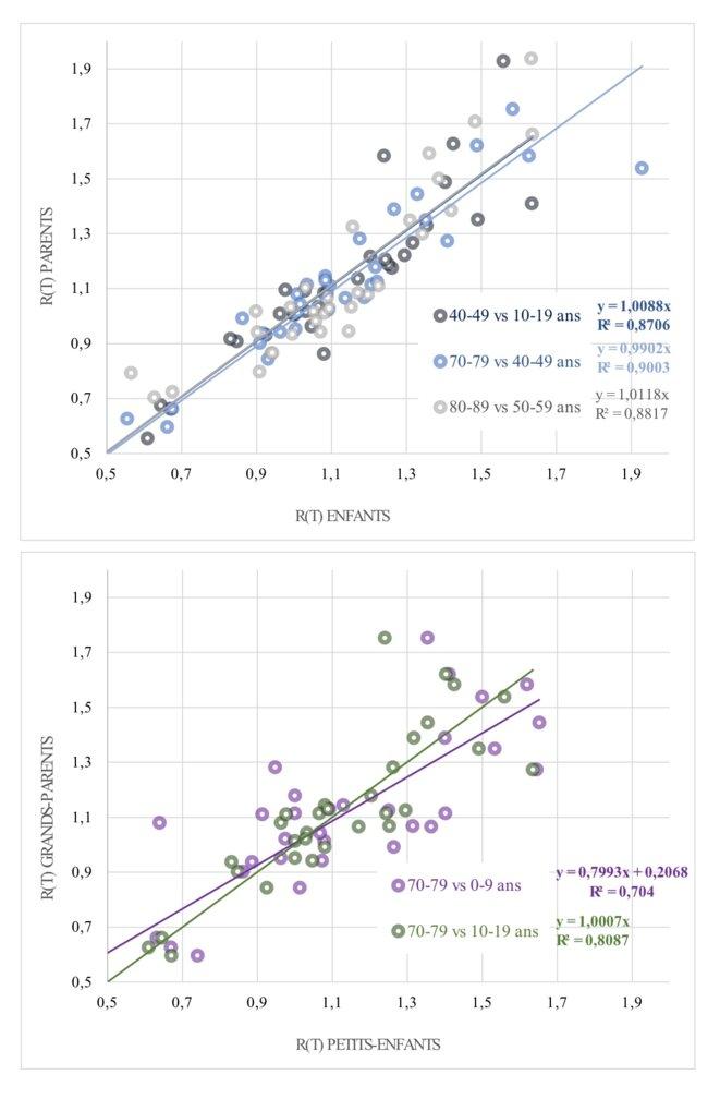 Lecture : corrélations entre les R(t) estimés (fin août 2020 à fin mars 2021) au sein des classes d'âges supposées représentatives des parents et leurs enfants (figure du haut) et des grands-parents par rapport aux petits-enfants (figure du bas).