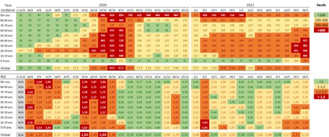Lecture : le tableau du haut correspond au taux d'incidence (pour 100 000 individus) estimé sur des périodes successives de 7 jours et déterminé pour chaque tranche d'âge (données Santé publique France et source @GuillaumeRozier.covidtracker.fr). Le tableau du bas indique les valeurs de R(t) calculées pour les mêmes tranches d'âges.