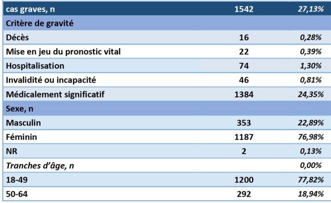 Rapport pharmacovigilance ANSM, produit Astrazeneca. Cumul 27 déc - 18 mars.