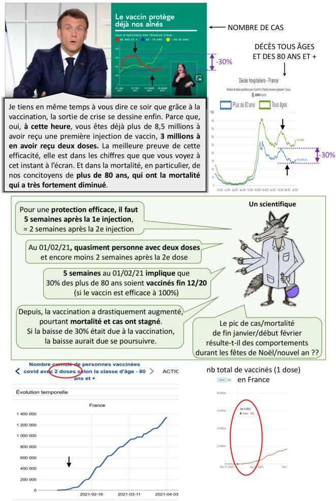La vaccination immunise immédiatement selon Emmanuel M. © Alan Emrey avec données de Our World in Data et Geodes Santé Publique France