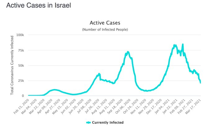 israel-active-cases