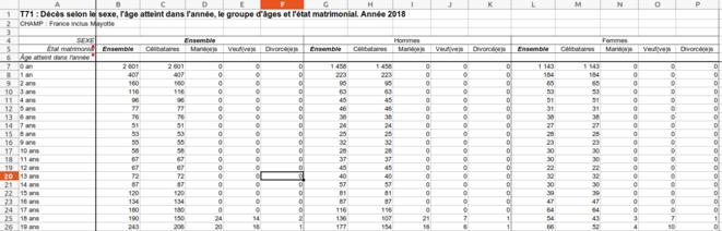 Fig.3 - Tableau T71 du nombre de décès en 2018. France Entière © INSEE