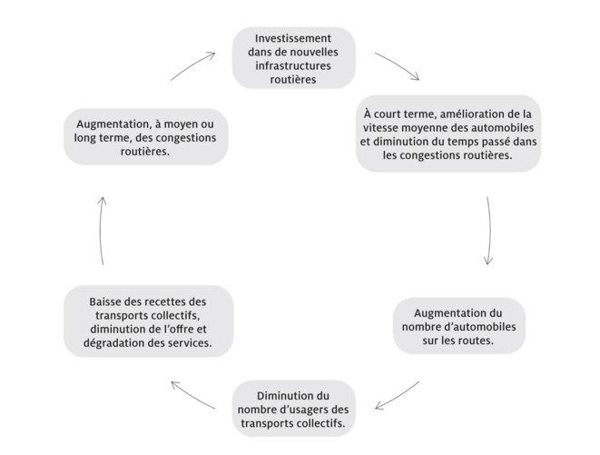 Le cercle vicieux de l'investissement dans les infrastructures routières © Olivier Ducharme, éd. Écosociété