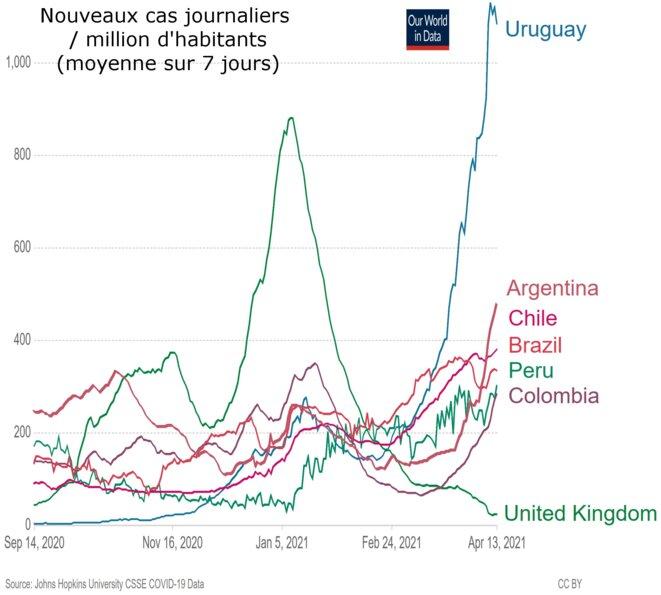 Infections en Amérique du Sud © Alan Emrey avec données de Our World in Data