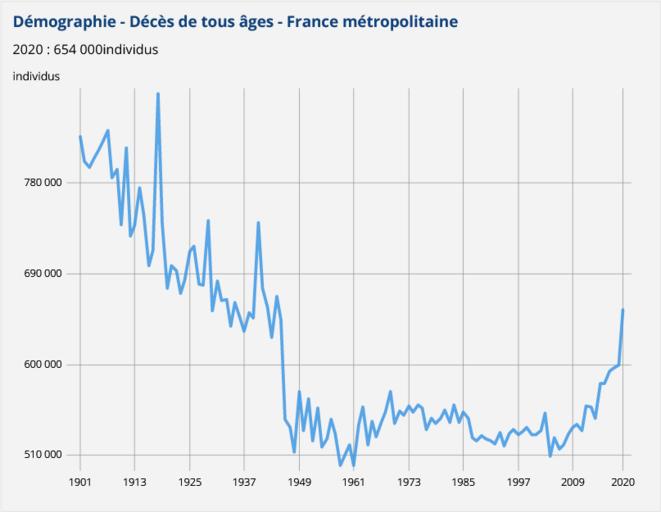 Graphique des décès tous âges entre 1901 et 2020. Avant la seconde guerre mondiale, pour une population inférrieure à 40 millions d'habitants, la mortalité est bien supérieure à celle qu'elle est aujourd'hui, et frappe une population beaucoup plus jeune.