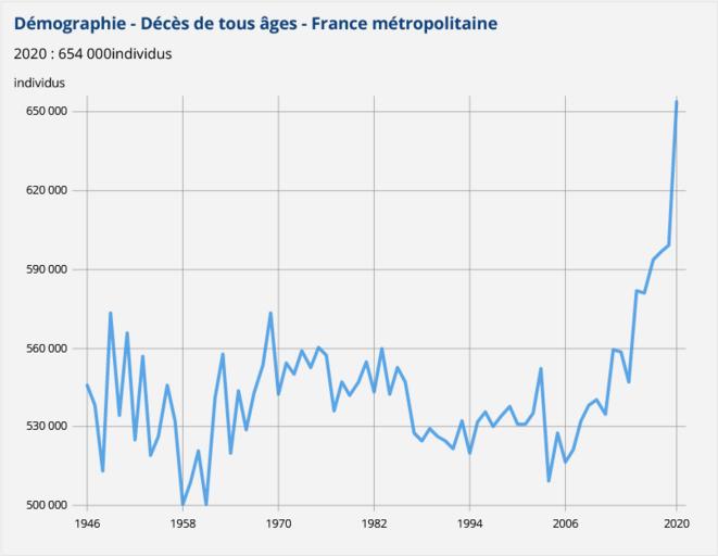 Graphique des décès tous âges entre 1946 et 2020. On oberve une nette augmentation de la mortalité à partir de 2006, en raison de l'augmentation et du veillissement de la population.