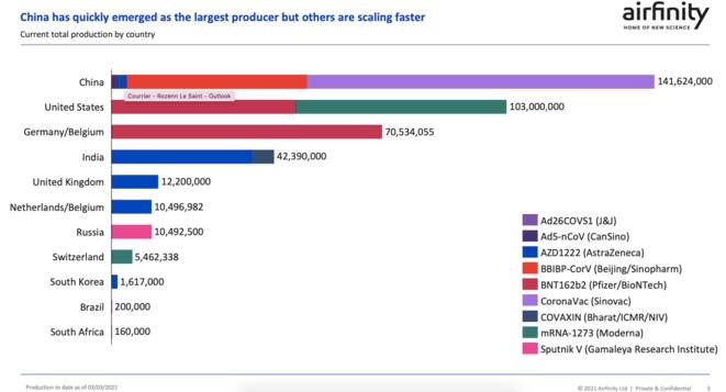 Principales países productores de la vacuna contra la Covid-19 en el mundo. © Airfinity