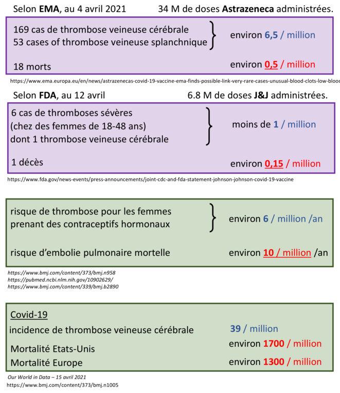 Risque par la vaccination Astrazeneca ou J&J © Alan Emrey