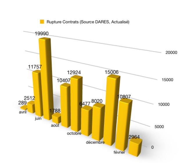 Nombre de ruptures de contrats © @Fayat, source DARES