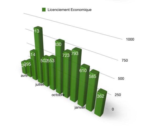 Procédures de licenciements économiques © @Fayat, Source DARES