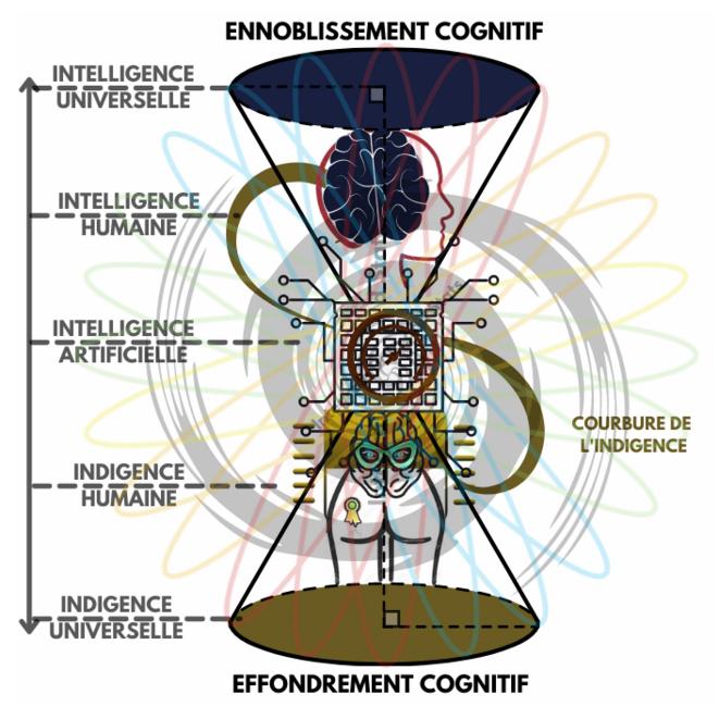 Repère HITECH de l'évolution cognitive humaine © Erno Renoncourt