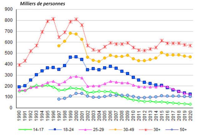 Évolution sur longue période  par âge du nombre d'auteurs de crimes et de délits enregistrés en Russie © Daniel Mathieu Données et graphique Demoscope Weekly