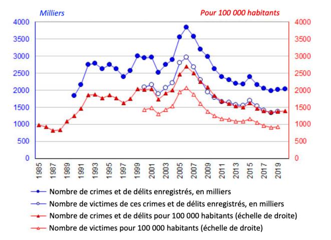 Évolution sur longue période du nombre des crimes et délits et du nombre de leurs victimes en Russie © Daniel Mathieu Données et graphique Demoscope Weekly