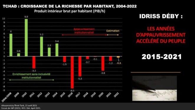 Tchad, Croissance de la richesse par habitant, 2004-2022