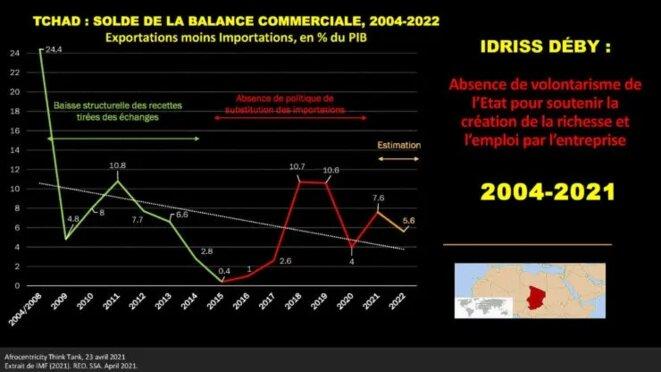 Tchad : Solde de la balance commerciale, 2004-2022 : Exportations moins Importations, en % du PIB