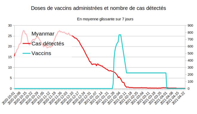 Fig.6 - Vaccination et nouveaux cas en Birmanie © Enzo Lolo d'après les données d'OurWorldInData