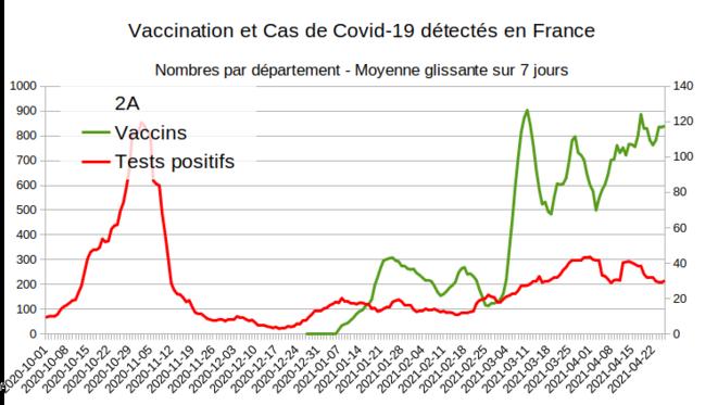 Fig.11 - Vaccination et nouveaux cas en Corse du Sud © Enzo Lolo d'après Santé Publique France
